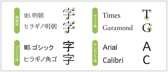 bunrui - デザインをする上で大切なフォント・書体の選び方