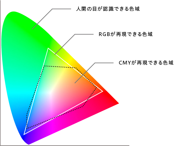 color - RGBカラーとCMYKカラー「デジタルとアナログでの色の違い」
