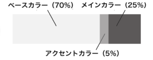 color2 300x119 - デザイン・イラストの配色の基本