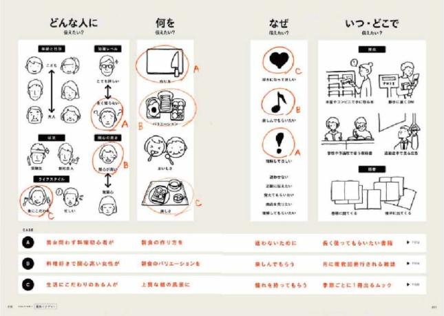 naruhodo design - 独学でプロのデザイナーになる方法「自力でデザインを学ぶ。」